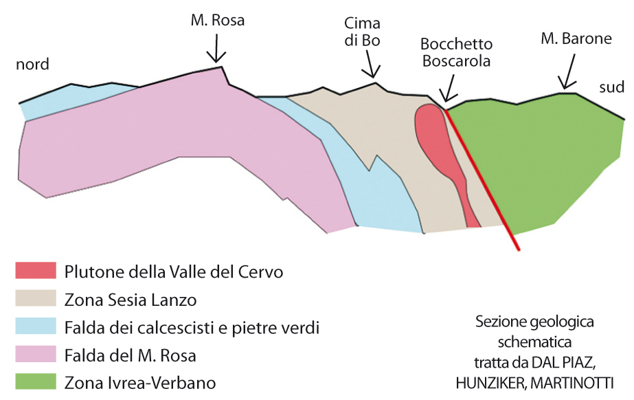 <b>Alta Valsessera, sezione geologica schematica</b><br />